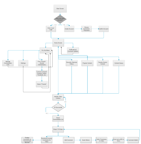 Snark User Flow